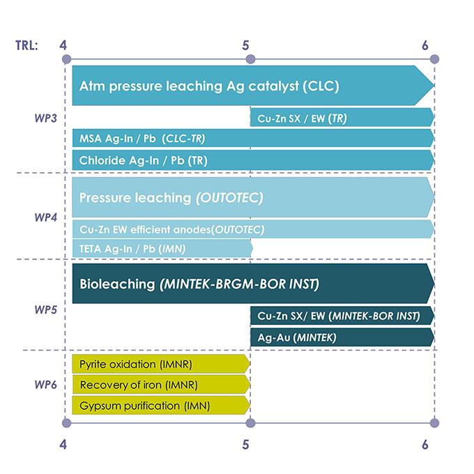 Technology Readiness Level (TRL)
